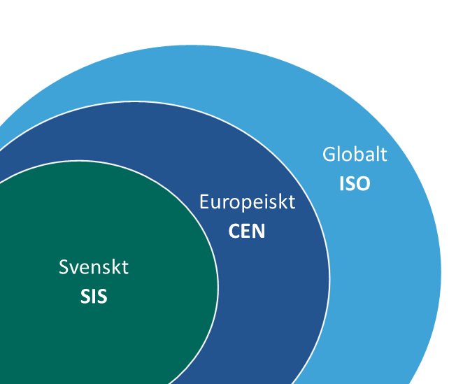 Standardisering bedrivs på svensk, europeisk och global nivå. Foto: Swedish Standards Institute