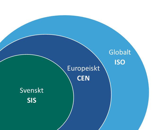 Standardisering bedrivs på svensk, europeisk och global nivå. Foto: Swedish Standards Institute