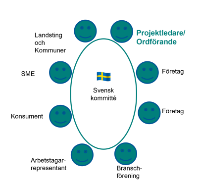 Så här kan en svensk standardiseringsgrupp (kommitté) se ut Foto: Swedish standards institute